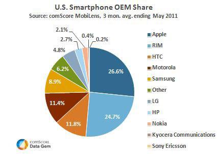 Smartphone OEM Share May 2011
