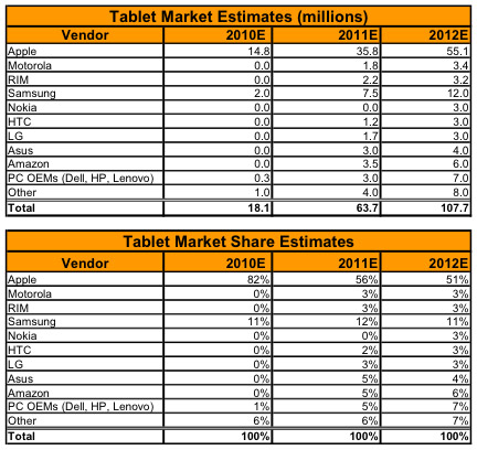 canaccord tablet market 2011-2012