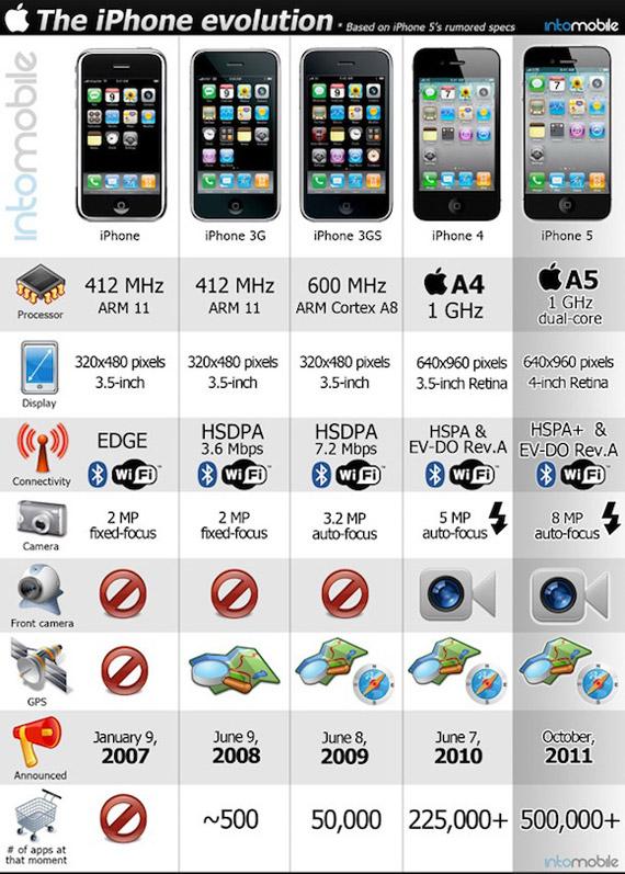 iPhone η εξέλιξη, Τι μπορεί να μας φανερώσει για το επόμενο iPhone 5