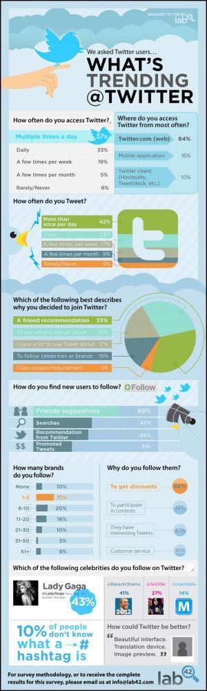 Πως χρησιμοποιούμε το Twitter [infographic]