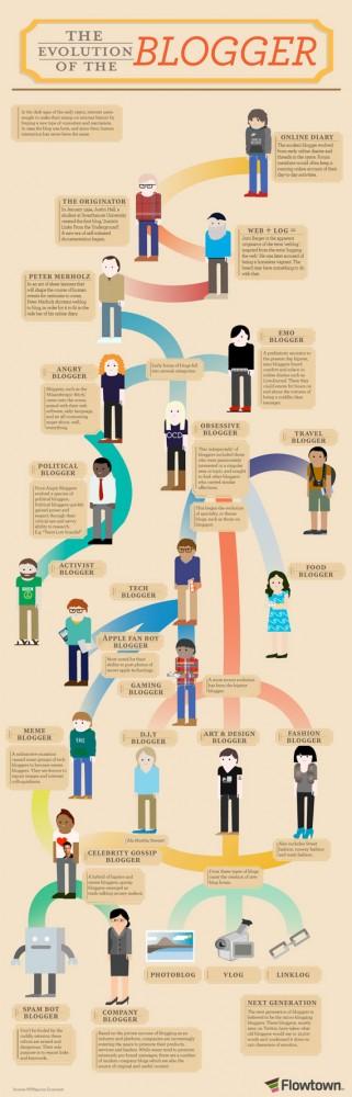 Η εξέλιξη των Bloggers, Εσύ με ποιον μοιάζεις; [infographic]