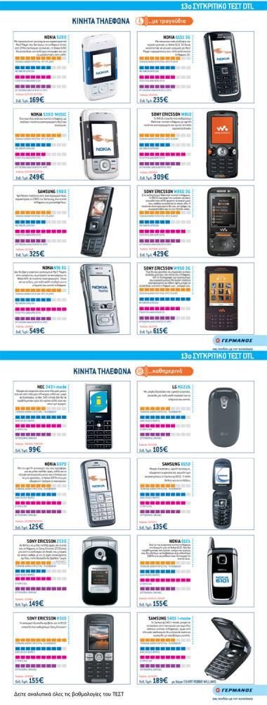 Συλλεκτικό! Κινητά τηλέφωνα από το παρελθόν, τι αγοράζαμε τότε!