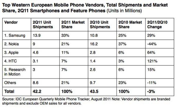 Smartphones 2011, Πρώτο το Android και η Samsung στη Δυτική Ευρώπη