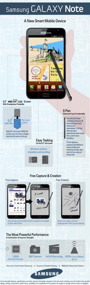 Samsung Galaxy Note, Ανακαλύψτε το μέσα από το επίσημο infographic