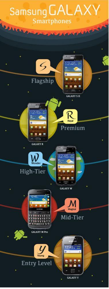 Samsung Android smartphones, Όλα τα νέα κινητά της σειράς Galaxy