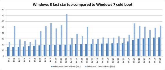 Windows 8, Δραματική μείωση του χρόνου bootαρίσματος