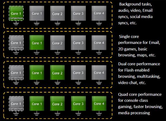 NVIDIA, Προσθέτει 5ο πυρήνα στον τετραπύρηνο Kal-El για καλύτερη διαχείριση ενέργειας