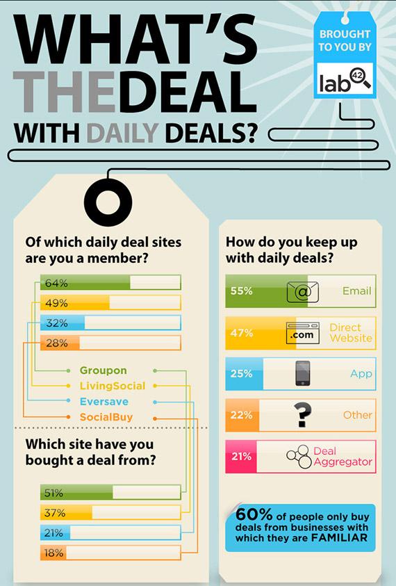 Ιστοσελίδες προσφορών, Μαζικές αγορές και daily deals [infographic]
