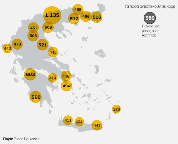 Ελλάδα, Ποιες περιοχές έχουν τις ταχύτερες συνδέσεις ίντερνετ
