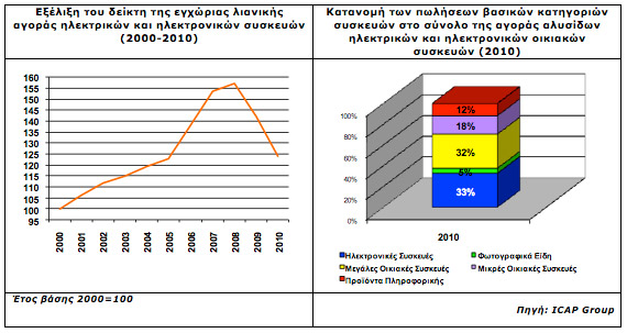 Λιανικές πωλήσεις ηλεκτρικών και ηλεκτρονικών οικιακών συσκευών την τελευταία διετία