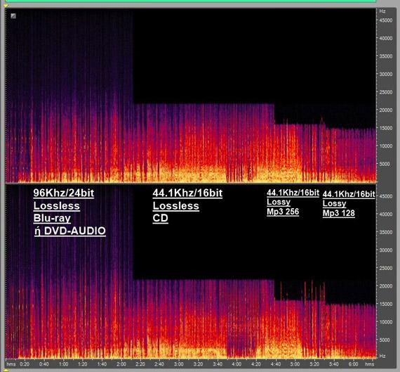 Tips για να βελτιώστε τη ποιότητα της μουσικής που ακούτε