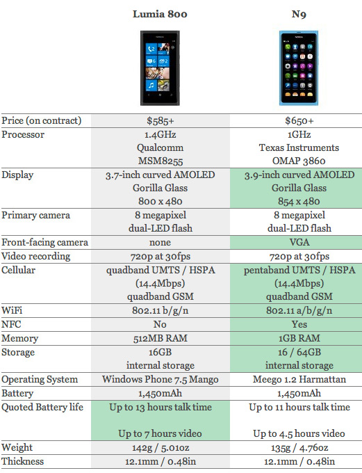 Nokia Lumia 800 vs Nokia N9, Κόντρα στα τεχνικά χαρακτηριστικά