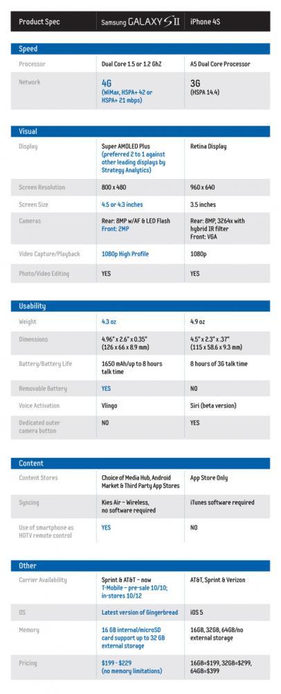 iPhone 4S vs. Samsung Galaxy S II, Μέσα από τη ματιά της Sammy