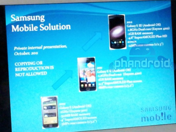 Samsung Galaxy S III, Κάποια πρώτα specs [φήμες]