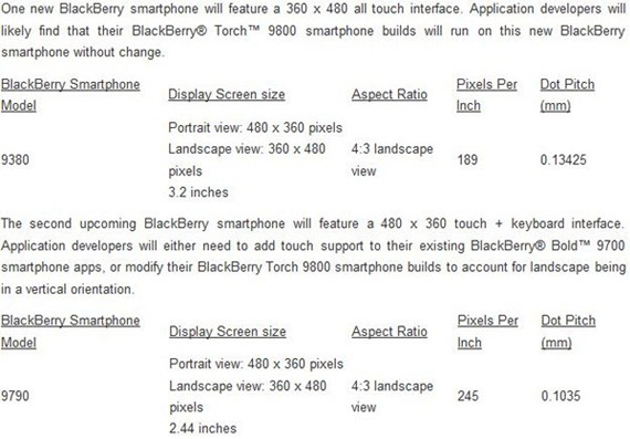 BlackBerry Bellagio 9790 και Curve Touch 9380