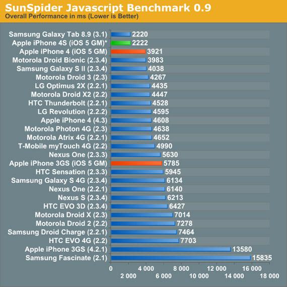 iPhone 4S, Τα GHz φαίνεται ότι δεν κάνουν τη διαφορά