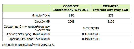 COSMOTE Internet Any Way, Νέα προγράμματα