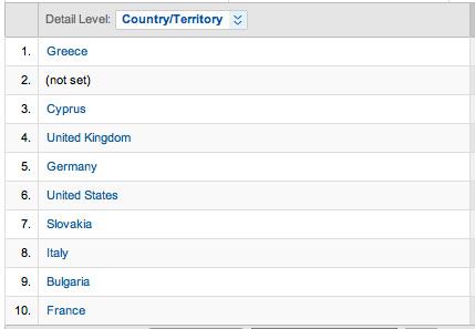 Techblog, Ενδιαφέροντα στατιστικά στοιχεία για τους επισκέπτες μας