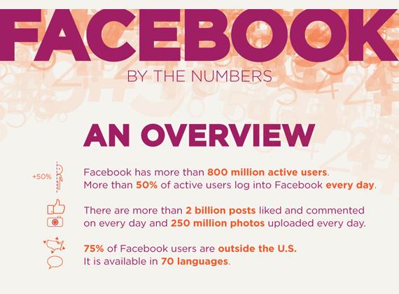 Το Facebook με αριθμούς [infographic]