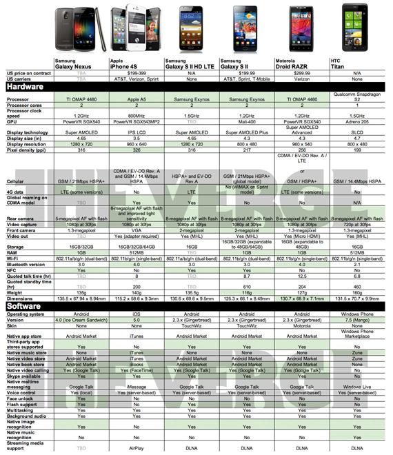 iPhone 4S vs Galaxy Nexus vs RAZR vs Titan vs Galaxy S II vs Galaxy S II HD