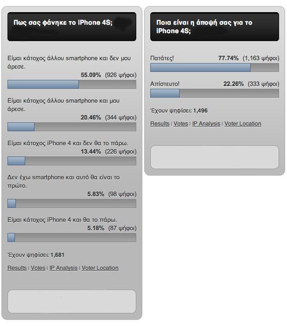 iPhone 4S, Αποτελέσματα δημοσκόπησης Techblog
