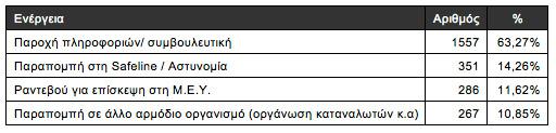Ελληνικού Κέντρου Ασφαλούς Διαδικτύου, Στατιστικά στοιχεία των δύο πρώτων ετών