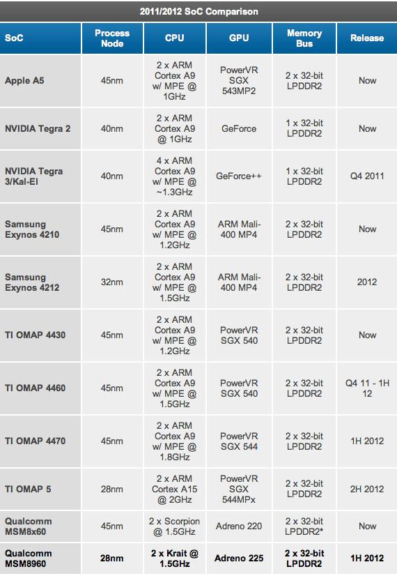 Συγκριτικός πίνακας επεξεργαστών smartphones και tablets