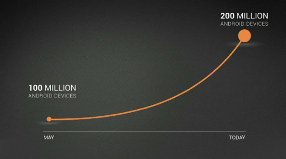 Android, Διπλασιάστηκαν τα smartphones και tablets μέσα σε 6 μήνες