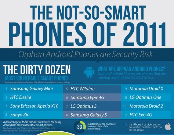 Smartphones, 13 μοντέλα που είναι τα πιο τρωτά σε κινδύνους [+infographic]