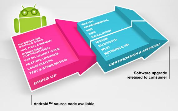 Αναβαθμίσεις Android, Από την παραγωγή στην κατανάλωση