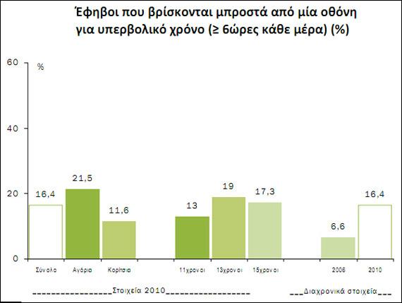 Έλληνες έφηβοι, Έρευνα του Πανεπιστημιακού Ινστιτούτου Ψυχικής Υγιεινής