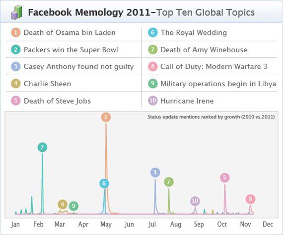 Facebook Memology 2011, Ότι συζητήθηκε περισσότερο τη χρονιά που φεύγει