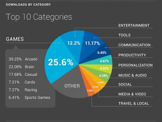 Android Market, Όλα τα στατιστικά στοιχεία σε 4 infographics
