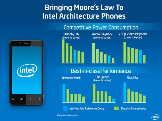 Intel Medfield, Καλύτερος σε όλα