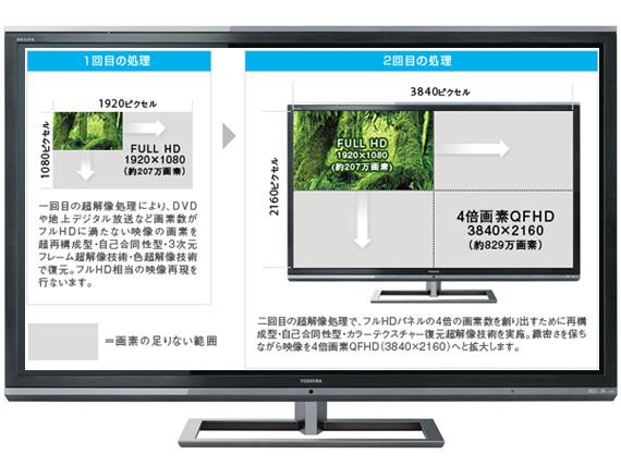 Toshiba Regza 55X3, Τηλεόραση 3D χωρίς γυαλιά με ανάλυση QFHD 3840×2160 pixels