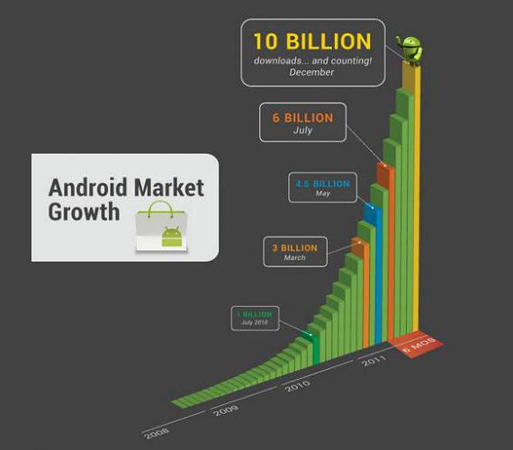 Android Market, 10 εκ. download εφαρμογών [milestone]