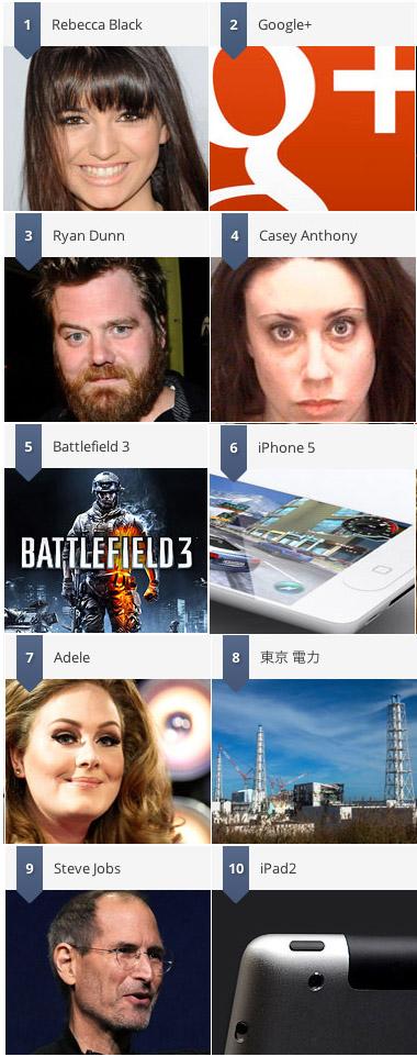 iPhone 5, Steve Jobs και iPad 2 στις δέκα δημοφιλέστερες αναζητήσεις του 2011