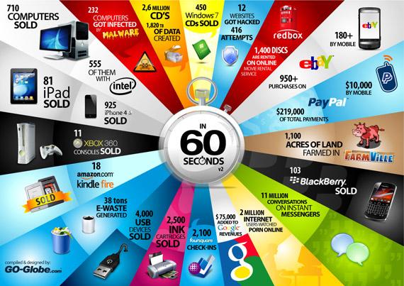 Κάθε 60 δευτερόλεπτα στον κόσμο της τεχνολογίας [infographic]