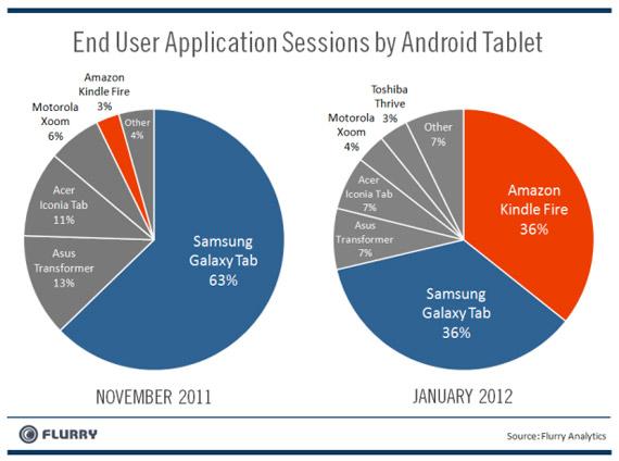 Το Kindle Fire κατατροπώνει τα Αndroid tablets