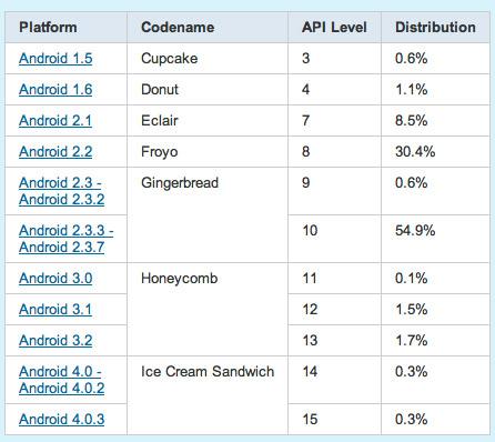 Android Gingerbread και Froyo κυριάρχησαν το Δεκέμβριο στις συσκευές