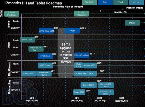 BlackBerry roadmap 2012, Τα σχέδια της εταιρείας σε tablets και smartphones