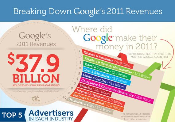 Google, Από ποιούς κλάδους είχε διαφημιστικά έσοδα το 2011 [infographic]