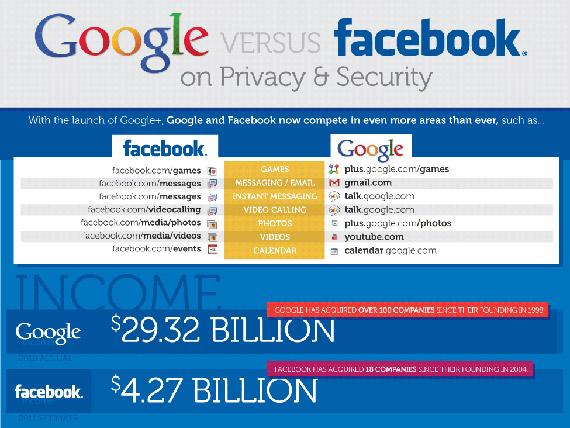 Google vs Facebook, Κόντρα στα θέματα ιδιωτικότητας