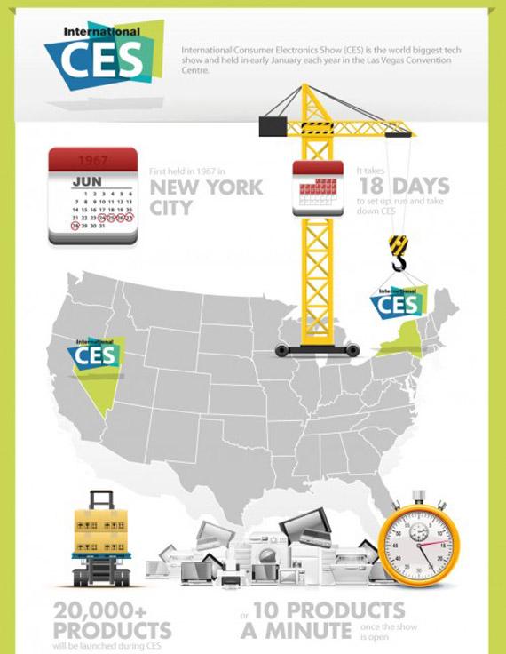 CES 2012, Όλα όσα θα ήθελες να γνωρίζεις για τη μεγάλη έκθεση τεχνολογίας [infographic]