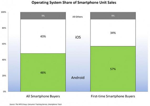 Αμερική, Το πρώτο smartphone που αγοράζουν είναι Android και όχι iPhone