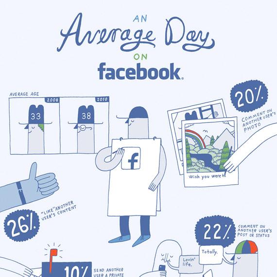 Πως περνάει μια συνηθισμένη ημέρα στο Facebook [infographic]