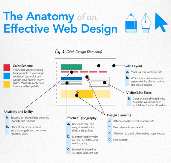 Η ανατομία μιας αποτελεσματικής ιστοσελίδας [infographic]