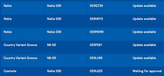 Nokia 500, Ξεκίνησε η αναβάθμιση σε Symbian Belle;