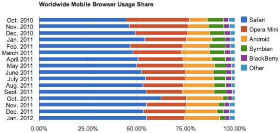 Internet Browser Wars, Όλα τα πρόσφατα στατιστικά