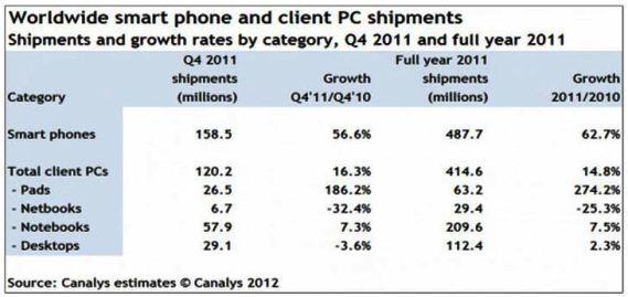 Τα smartphones ξεπερνούν σε πωλήσεις τα PCs